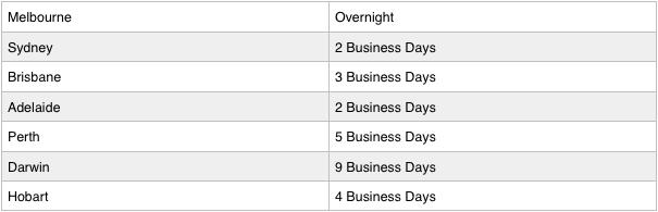 Delivery time estimates